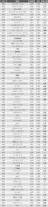 2014のIPO 公募価格からの初値倍率